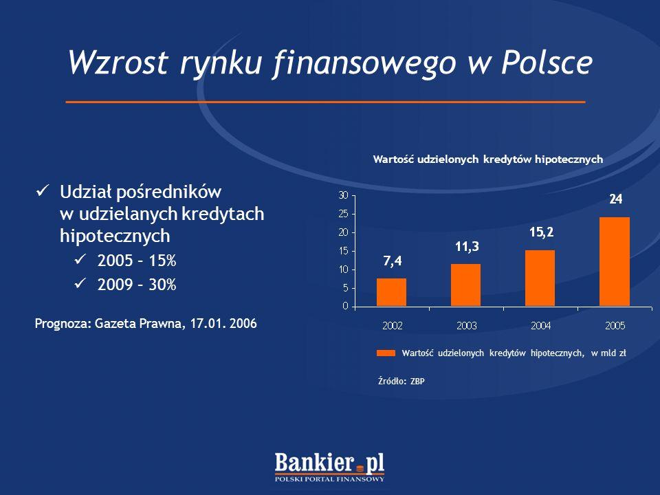 Wzrost rynku finansowego w Polsce Produkty finansowe z których produktów korzysta Pan(i) obecnie, w proc.