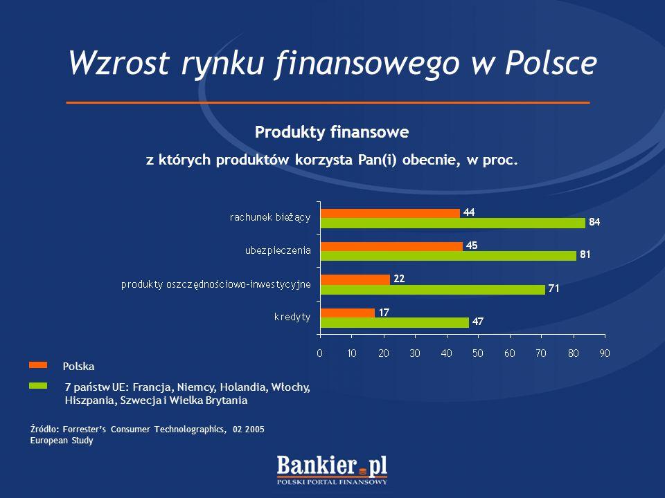 Wzrost rynku internetowego Źródło: komunikaty spółek Interia.plTravelplanet.pl Zysk lub strata netto wybranych firm, w mln zł