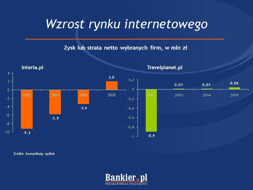 Agenda 1.Czym jest Bankier.pl.2.Rynki działania. 3.Dlaczego nadszedł czas dla profesjonalistów.