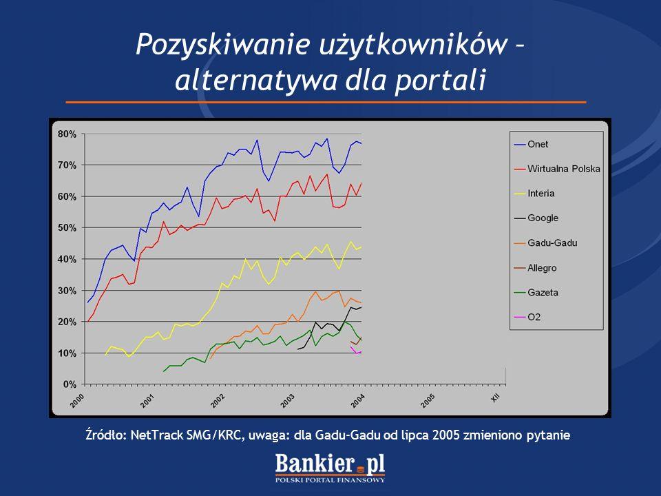Portale specjalistyczne vs horyzontalne Źródło: Yahoo!Finance, 17 marca 2006 Yahoo!Bankrate.com Price/Earnings23,574,4 Price/Sales8,113,2 Price/Book value512,2 Enterprise value/EBITDA24,244,4 Amerykańscy inwestorzy liczą na szybszy rozwój portali specjalistycznych.