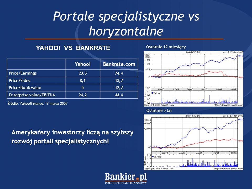 Portale specjalistyczne vs horyzontalne Źródło: Yahoo!Finance, 17 marca 2006 Yahoo!Bankrate.com Price/Earnings23,574,4 Price/Sales8,113,2 Price/Book v