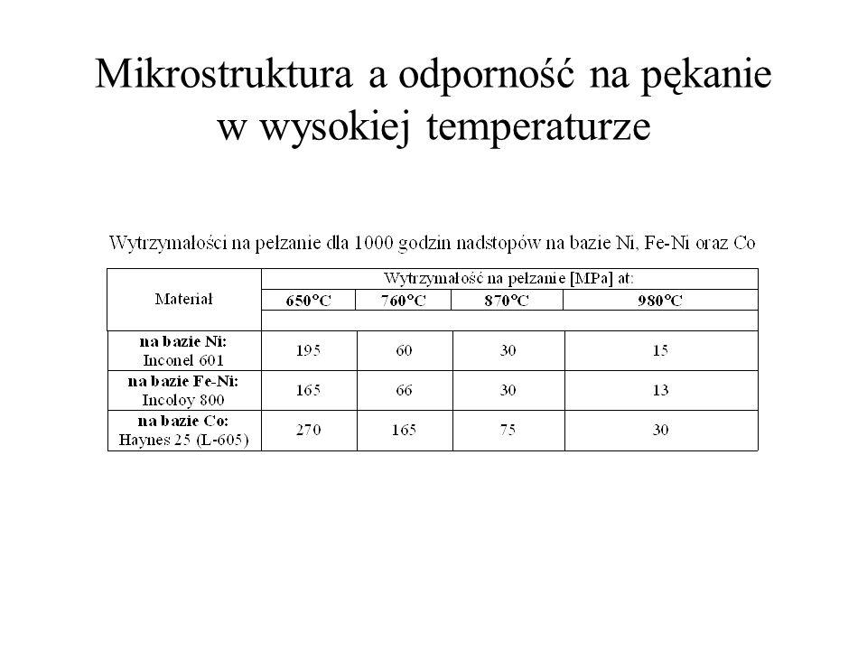 Mikrostruktura a odporność na pękanie w wysokiej temperaturze