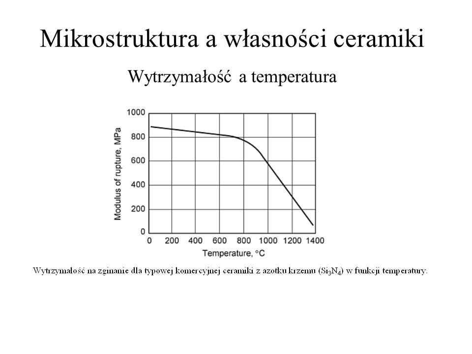 Mikrostruktura a własności ceramiki Wytrzymałość a temperatura