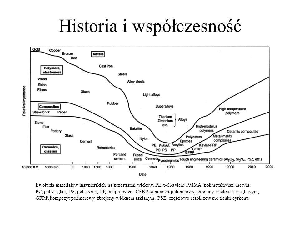 Historia i współczesność Ewolucja materiałów inżynierskich na przestrzeni wieków. PE, polietylen; PMMA, polimetakrylan metylu; PC, poliwęglan; PS, pol