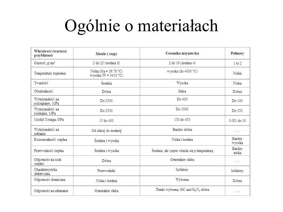Ogólnie o materiałach Właściwość (wartości przybliżone) Metale i stopy Ceramika inżynierskaPolimery Gęstość, g/cm 3 2 do 22 (średnia 8)2 do 19 (średni