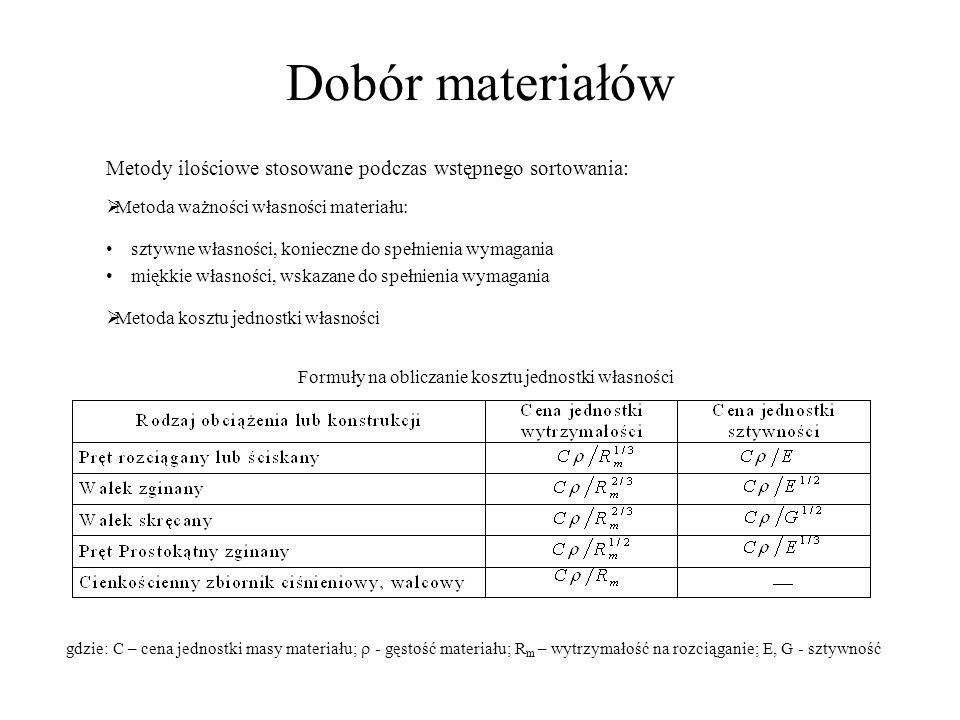 Dobór materiałów Metody ilościowe stosowane podczas wstępnego sortowania: Metoda ważności własności materiału: sztywne własności, konieczne do spełnie