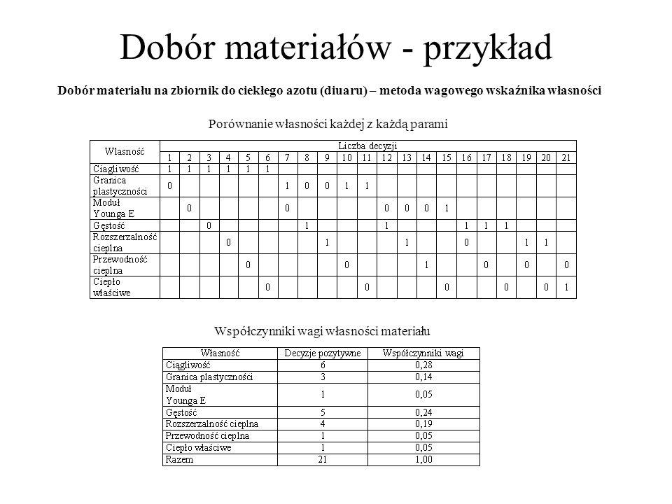 Dobór materiałów - przykład Własności wybranych materiałów do wykonania zbiornika na ciekły azot Wyskalowane wartości własności i obliczone wagowe wskaźniki własności dla materiałów