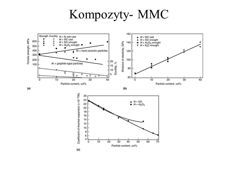 Kompozyty- MMC
