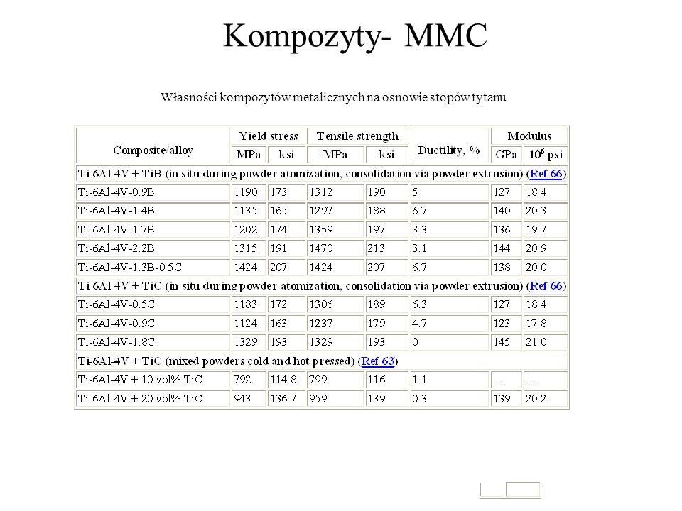 Kompozyty- MMC Własności kompozytów metalicznych na osnowie stopów tytanu