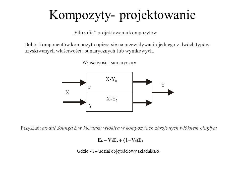 Kompozyty- projektowanie Filozofia projektowania kompozytów Dobór komponentów kompozytu opiera się na przewidywaniu jednego z dwóch typów uzyskiwanych