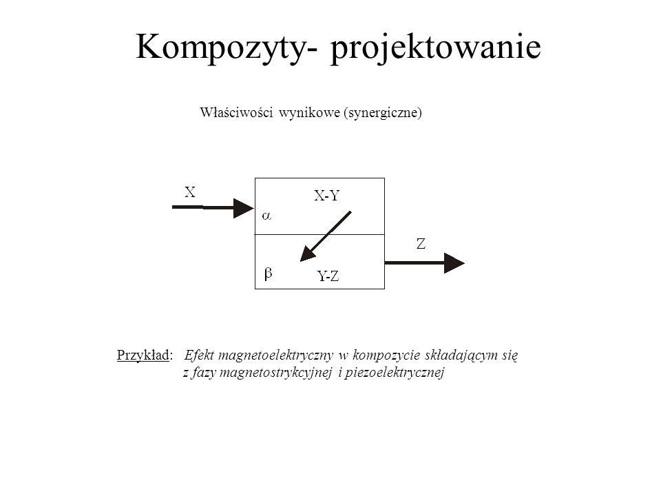 Kompozyty- projektowanie Właściwości wynikowe (synergiczne) Przykład: Efekt magnetoelektryczny w kompozycie składającym się z fazy magnetostrykcyjnej