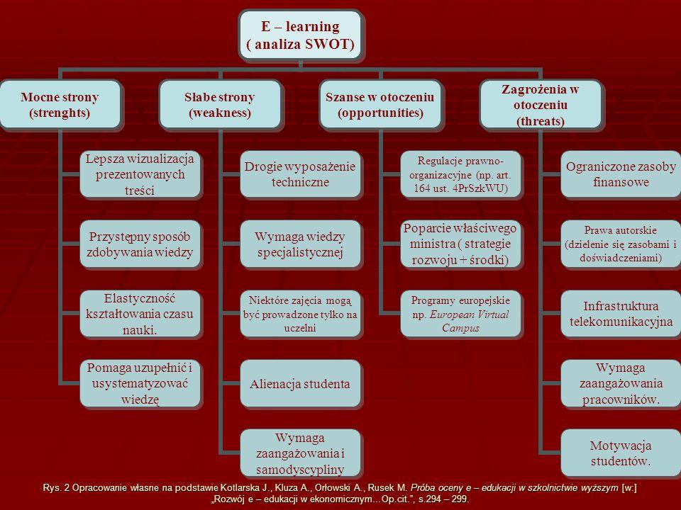 E – learning ( analiza SWOT) Mocne strony (strenghts) Lepsza wizualizacja prezentowanych treści Przystępny sposób zdobywania wiedzy Elastyczność kszta