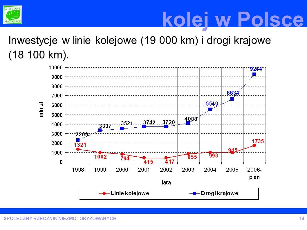 SPOŁECZNY RZECZNIK NIEZMOTORYZOWANYCH Inwestycje w linie kolejowe (19 000 km) i drogi krajowe (18 100 km). 14 kolej w Polsce