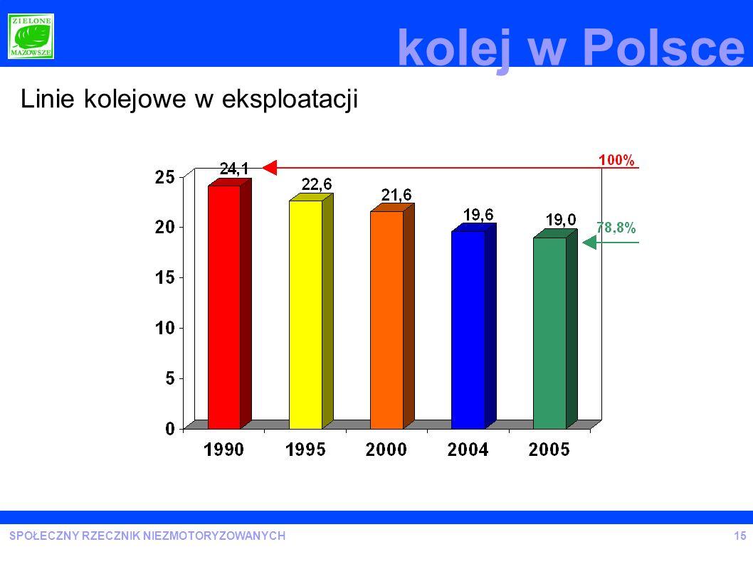 SPOŁECZNY RZECZNIK NIEZMOTORYZOWANYCH kolej w Polsce Linie kolejowe w eksploatacji 15