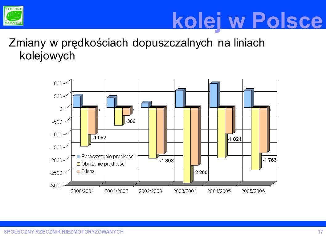 SPOŁECZNY RZECZNIK NIEZMOTORYZOWANYCH kolej w Polsce Zmiany w prędkościach dopuszczalnych na liniach kolejowych 17