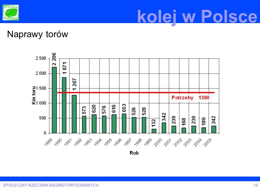 SPOŁECZNY RZECZNIK NIEZMOTORYZOWANYCH Raport 3/2006 Efektywność modernizacji linii kolejowych.