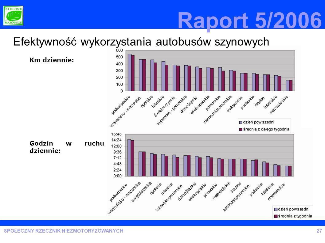 SPOŁECZNY RZECZNIK NIEZMOTORYZOWANYCH Raport 5/2006 Km dziennie: Efektywność wykorzystania autobusów szynowych Godzin w ruchu dziennie: 27