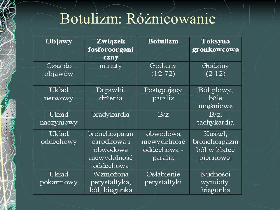 Botulizm: Różnicowanie