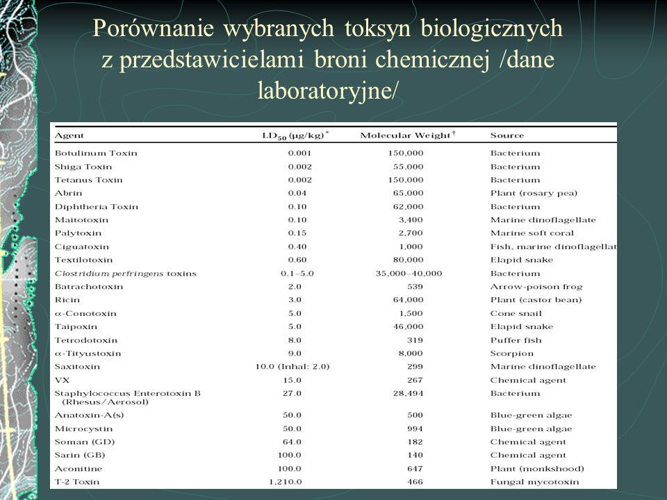 Porównanie wybranych toksyn biologicznych z przedstawicielami broni chemicznej /dane laboratoryjne/
