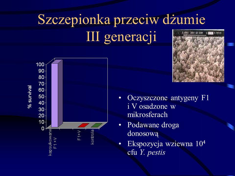Szczepionka przeciw dżumie III generacji Oczyszczone antygeny F1 i V osadzone w mikrosferach Podawane droga donosową Ekspozycja wziewna 10 4 cfu Y.