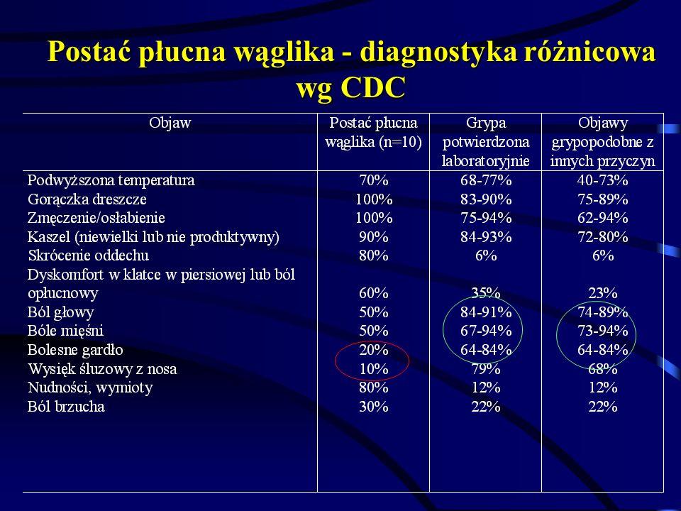 Postać płucna wąglika - diagnostyka różnicowa wg CDC