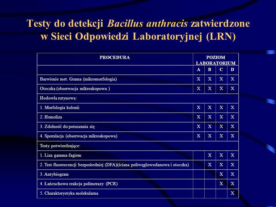Testy do detekcji Bacillus anthracis zatwierdzone w Sieci Odpowiedzi Laboratoryjnej (LRN) PROCEDURAPOZIOM LABORATORIUM ABCD Barwienie met. Grama (mikr