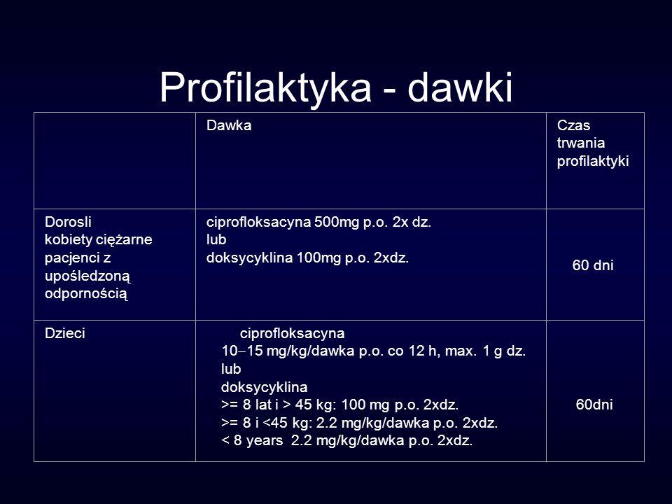 Profilaktyka - dawki DawkaCzas trwania profilaktyki Dorosli kobiety ciężarne pacjenci z upośledzoną odpornością ciprofloksacyna 500mg p.o. 2x dz. lub