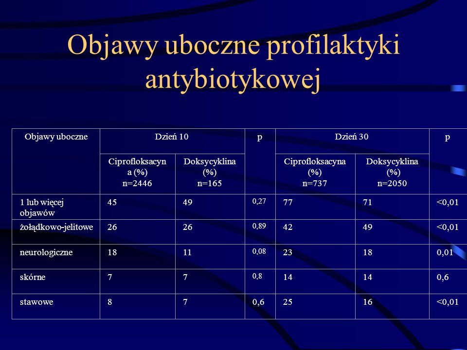 Objawy uboczne profilaktyki antybiotykowej Objawy uboczneDzień 10pDzień 30p Ciprofloksacyn a (%) n=2446 Doksycyklina (%) n=165 Ciprofloksacyna (%) n=7