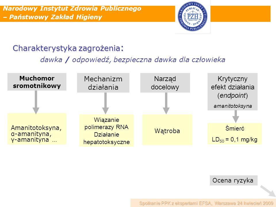 Narodowy Instytut Zdrowia Publicznego – Państwowy Zakład Higieny Charakterystyka zagrożenia : dawka / odpowiedź, bezpieczna dawka dla człowieka Muchom