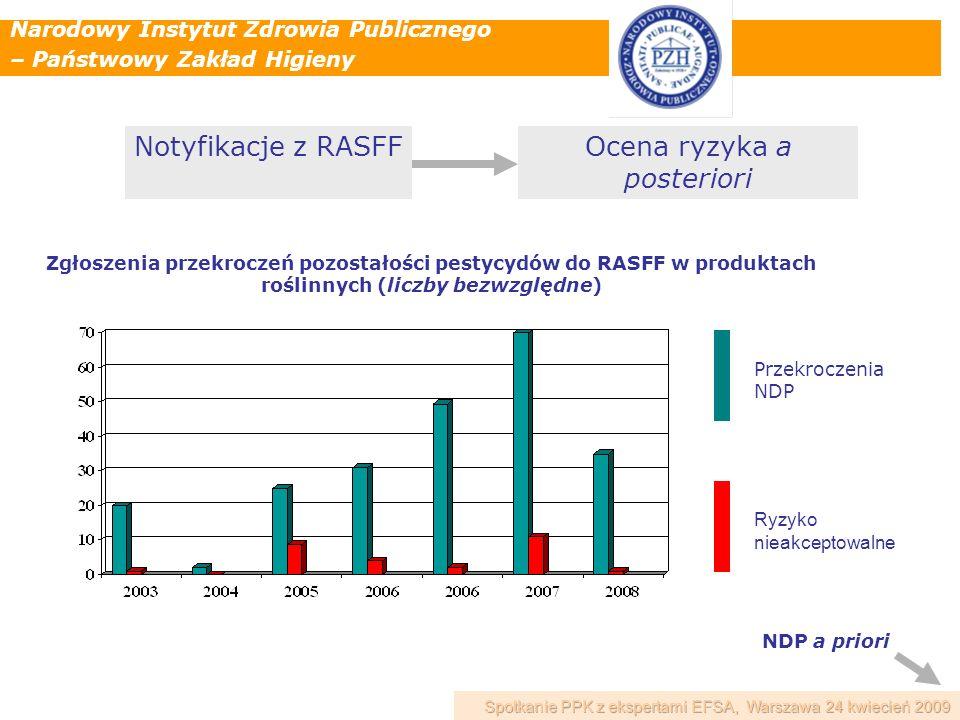 Narodowy Instytut Zdrowia Publicznego – Państwowy Zakład Higieny Zgłoszenia przekroczeń pozostałości pestycydów do RASFF w produktach roślinnych (licz