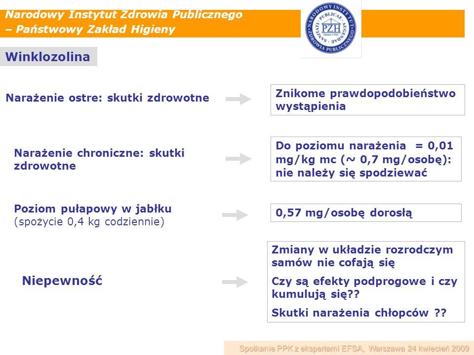 Narodowy Instytut Zdrowia Publicznego – Państwowy Zakład Higieny Winklozolina Narażenie ostre: skutki zdrowotne Znikome prawdopodobieństwo wystąpienia