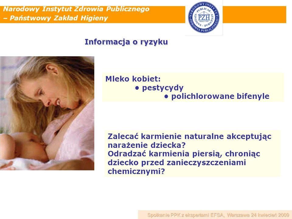 Narodowy Instytut Zdrowia Publicznego – Państwowy Zakład Higieny Mleko kobiet: pestycydy polichlorowane bifenyle Zalecać karmienie naturalne akceptują