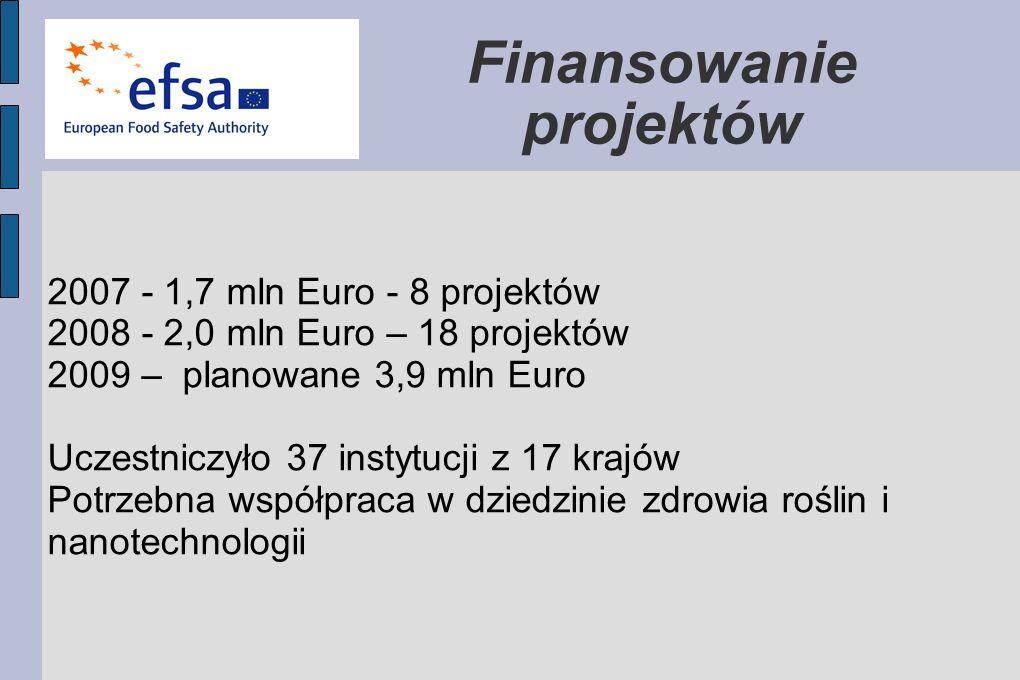 Finansowanie projektów 2007 - 1,7 mln Euro - 8 projektów 2008 - 2,0 mln Euro – 18 projektów 2009 – planowane 3,9 mln Euro Uczestniczyło 37 instytucji z 17 krajów Potrzebna współpraca w dziedzinie zdrowia roślin i nanotechnologii