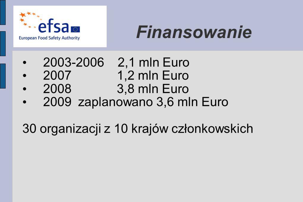 Finansowanie 2003-2006 2,1 mln Euro 2007 1,2 mln Euro 2008 3,8 mln Euro 2009 zaplanowano 3,6 mln Euro 30 organizacji z 10 krajów członkowskich