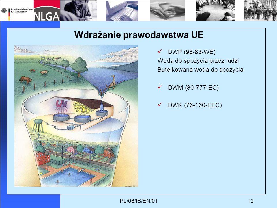 PL/06/IB/EN/01 12 Wdrażanie prawodawstwa UE DWP (98-83-WE) Woda do spożycia przez ludzi Butelkowana woda do spożycia DWM (80-777-EC) DWK (76-160-EEC)