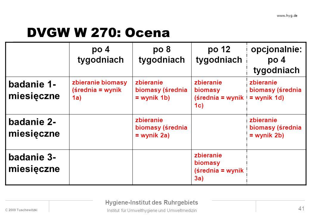C 2009 Tuschewitzki Hygiene-Institut des Ruhrgebiets Institut für Umwelthygiene und Umweltmedizin www.hyg.de 41 DVGW W 270: Ocena po 4 tygodniach po 8 tygodniach po 12 tygodniach opcjonalnie: po 4 tygodniach badanie 1- miesięczne zbieranie biomasy (średnia = wynik 1a) zbieranie biomasy (średnia = wynik 1b) zbieranie biomasy (średnia = wynik 1c) zbieranie biomasy (średnia = wynik 1d) badanie 2- miesięczne zbieranie biomasy (średnia = wynik 2a) zbieranie biomasy (średnia = wynik 2b) badanie 3- miesięczne zbieranie biomasy (średnia = wynik 3a)