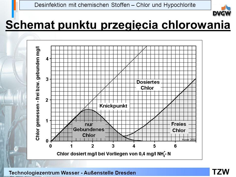 TZW Technologiezentrum Wasser - Außenstelle Dresden Desinfektion mit chemischen Stoffen – Chlor und Hypochlorite Schemat punktu przegięcia chlorowania