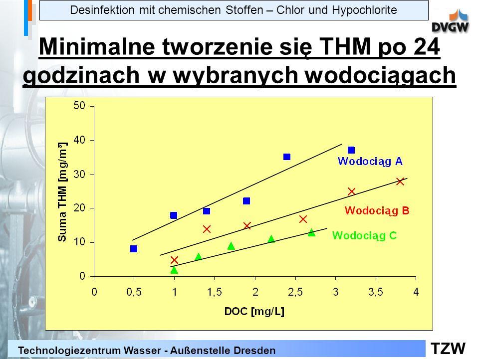 TZW Technologiezentrum Wasser - Außenstelle Dresden Desinfektion mit chemischen Stoffen – Chlor und Hypochlorite Minimalne tworzenie się THM po 24 godzinach w wybranych wodociągach