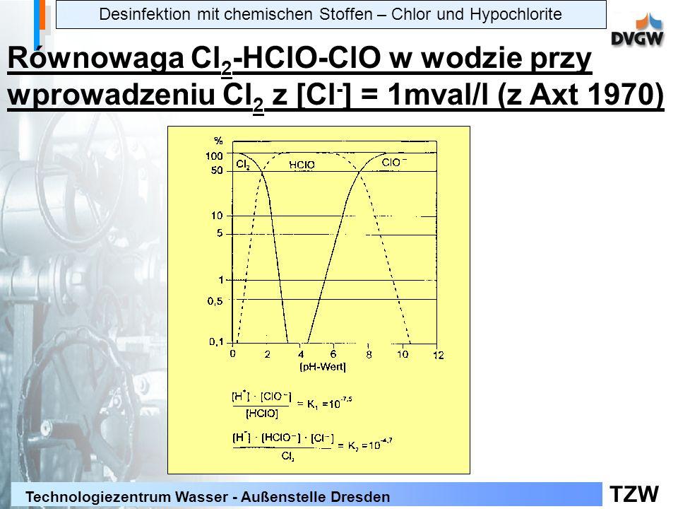 TZW Technologiezentrum Wasser - Außenstelle Dresden Desinfektion mit chemischen Stoffen – Chlor und Hypochlorite Równowaga Cl 2 -HClO-ClO w wodzie przy wprowadzeniu Cl 2 z [Cl - ] = 1mval/l (z Axt 1970)