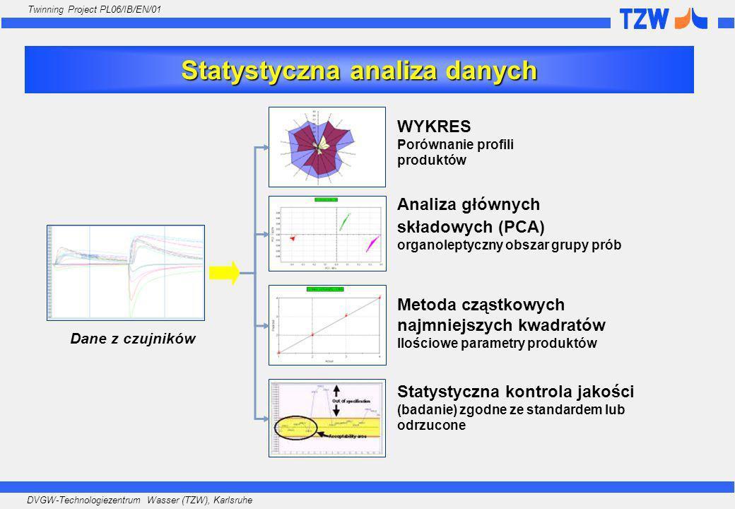 DVGW-Technologiezentrum Wasser (TZW), Karlsruhe Twinning Project PL06/IB/EN/01 Statystyczna analiza danych Dane z czujników WYKRES Porównanie profili