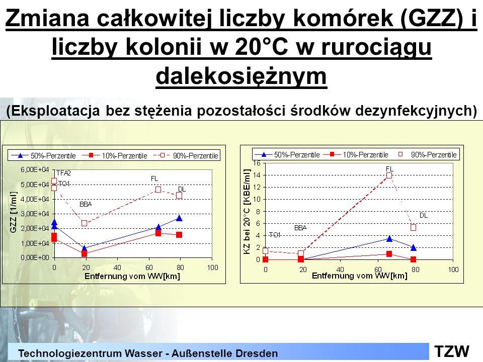 TZW Technologiezentrum Wasser - Außenstelle Dresden Zmiana całkowitej liczby komórek (GZZ) i liczby kolonii w 20°C w rurociągu dalekosiężnym (Eksploat
