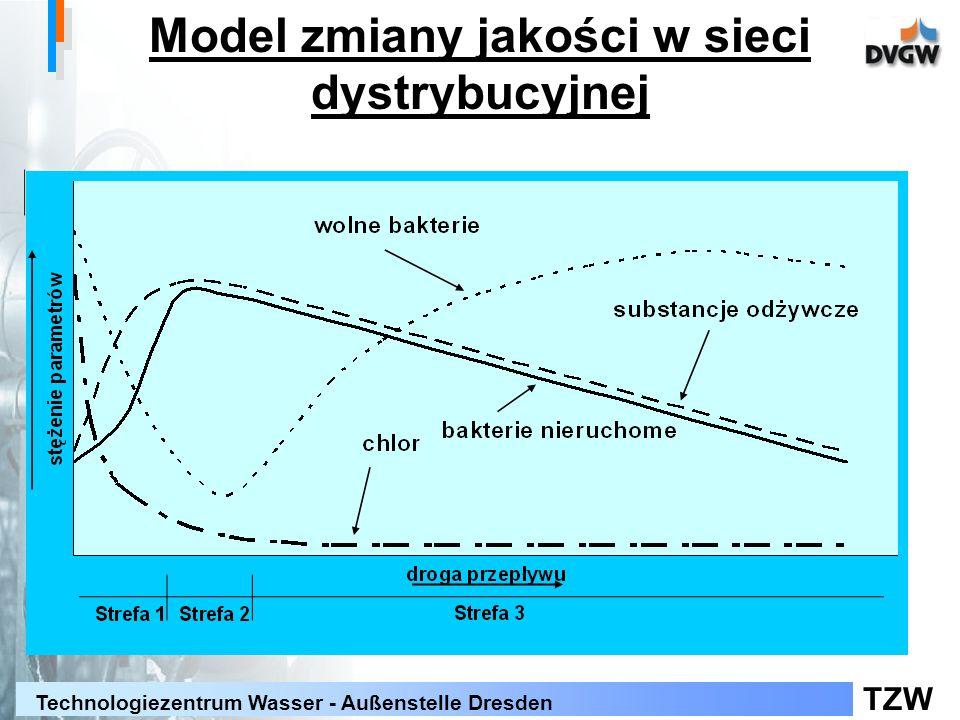 TZW Technologiezentrum Wasser - Außenstelle Dresden Model zmiany jakości w sieci dystrybucyjnej