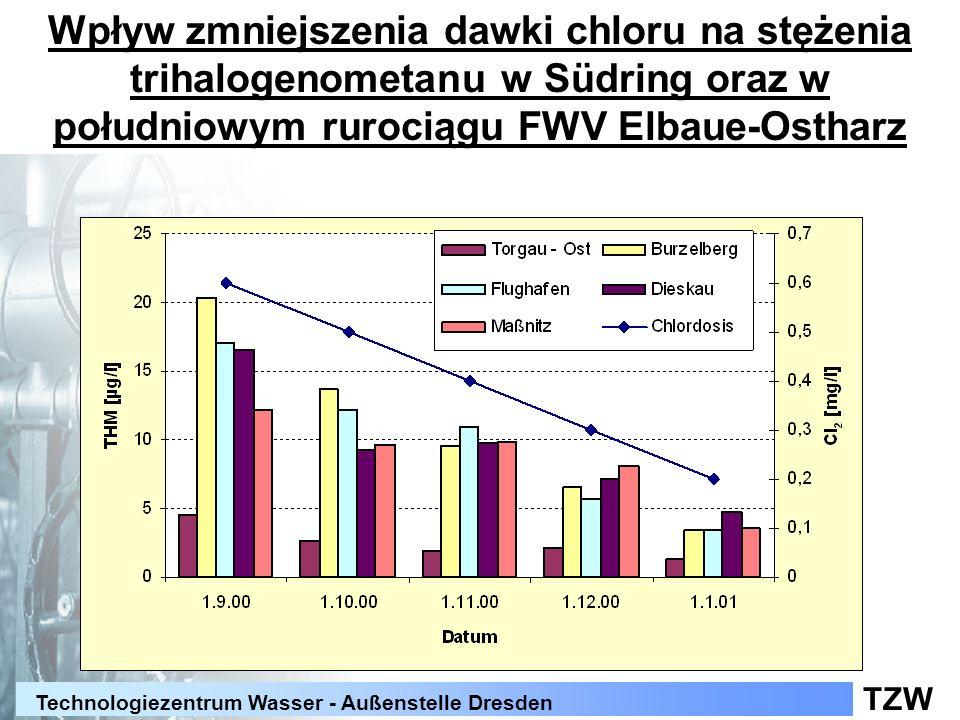TZW Technologiezentrum Wasser - Außenstelle Dresden Wpływ zmniejszenia dawki chloru na stężenia trihalogenometanu w Südring oraz w południowym rurocią
