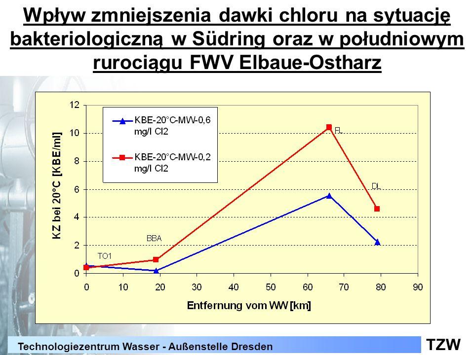 TZW Technologiezentrum Wasser - Außenstelle Dresden Wpływ zmniejszenia dawki chloru na sytuację bakteriologiczną w Südring oraz w południowym rurociąg