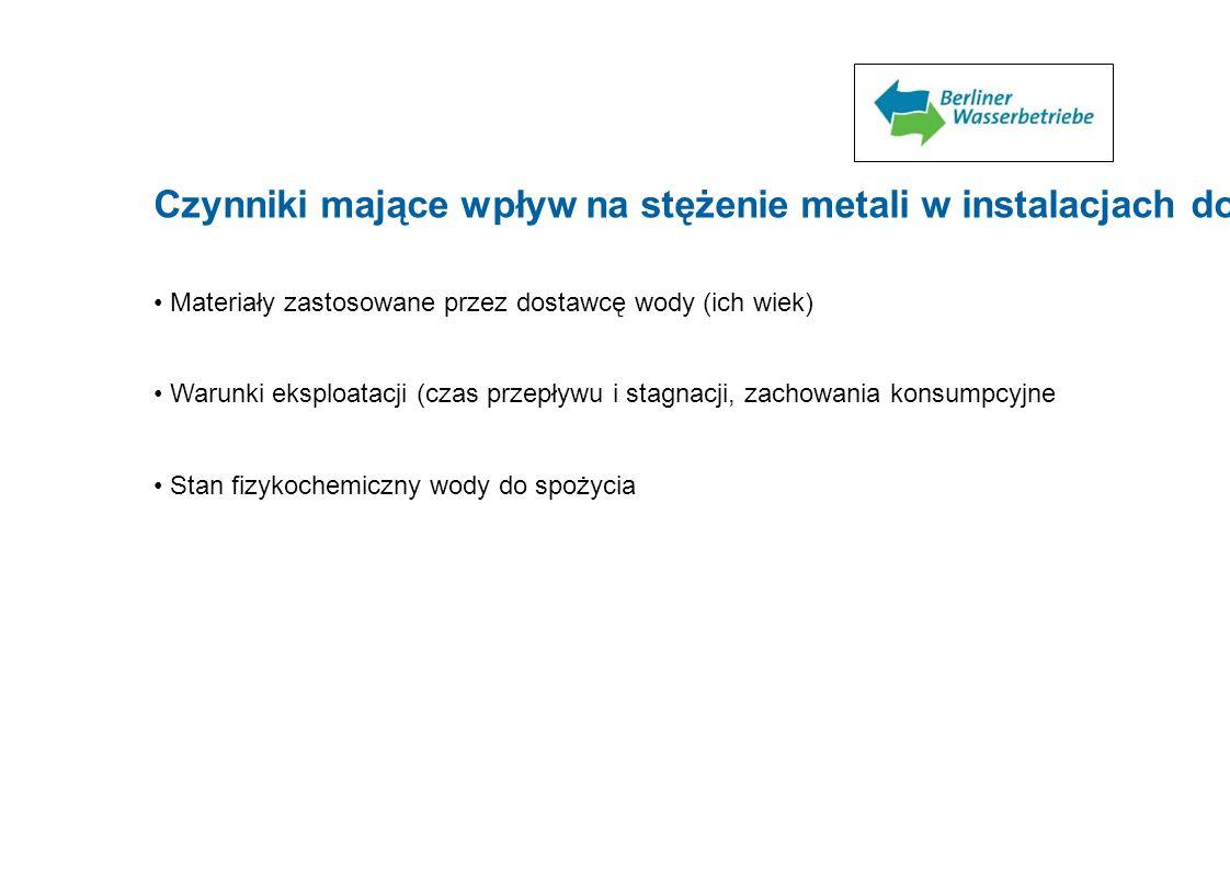 Czynniki mające wpływ na stężenie metali w instalacjach domowych Materiały zastosowane przez dostawcę wody (ich wiek) Warunki eksploatacji (czas przep