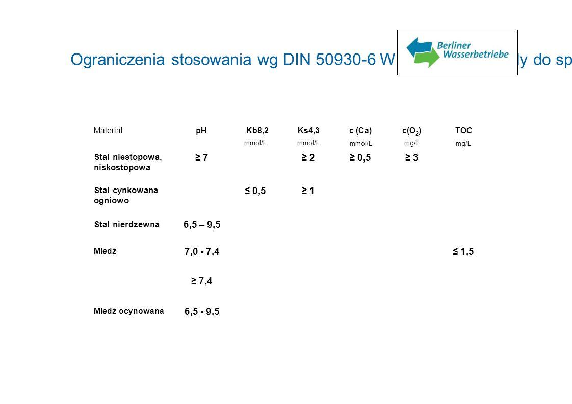 Ograniczenia stosowania wg DIN 50930-6 Wpływ na stan wody do spożycia MateriałpHKb8,2 mmol/L Ks4,3 mmol/L c (Ca) mmol/L c(O 2 ) mg/L TOC mg/L Stal nie