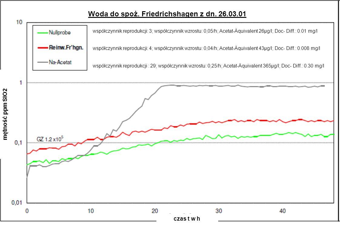 mętność ppm SiO2 czas t w h Woda do spoż. Friedrichshagen z dn. 26.03.01 współczynnik reprodukcji: 3; współczynnik wzrostu: 0,05/h; Acetat-Äquivalent