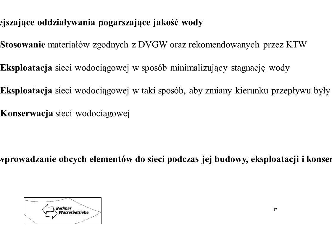Stosowane w sieci wodociągowej środki zmniejszające oddziaływania pogarszające jakość wody Stosowanie materiałów zgodnych z DVGW oraz rekomendowanych