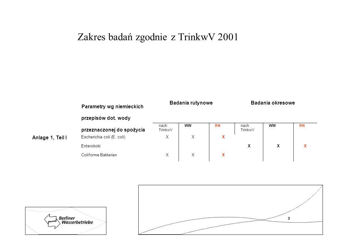 Zakres badań zgodnie z TrinkwV 2001 Parametry wg niemieckich przepisów dot. wody przeznaczonej do spożycia Badania rutynoweBadania okresowe nach Trink