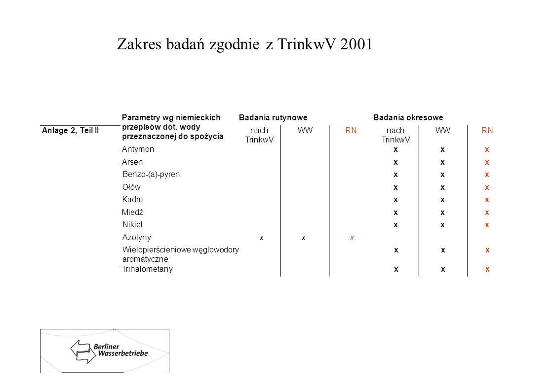 Zakres badań zgodnie z TrinkwV 2001 Parametry wg niemieckich przepisów dot. wody przeznaczonej do spożycia Badania rutynoweBadania okresowe Anlage 2,